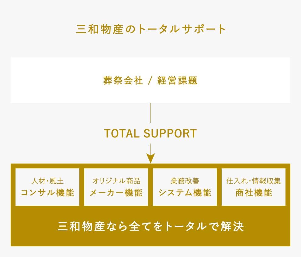 三和物産のトータルサポート